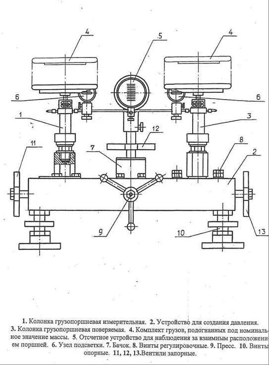 Схема поверки грузопоршневых