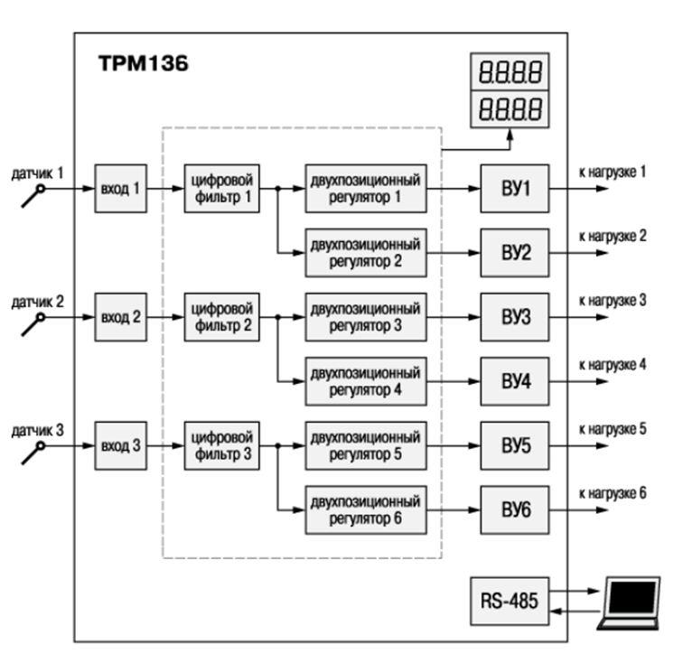 Функциональная схема ТРМ136 с тремя входами для подключения датчиков, 6-ю двухпозиционными регуляторами, формирующими сигнал управления, и 6-ю выходными устройствами.