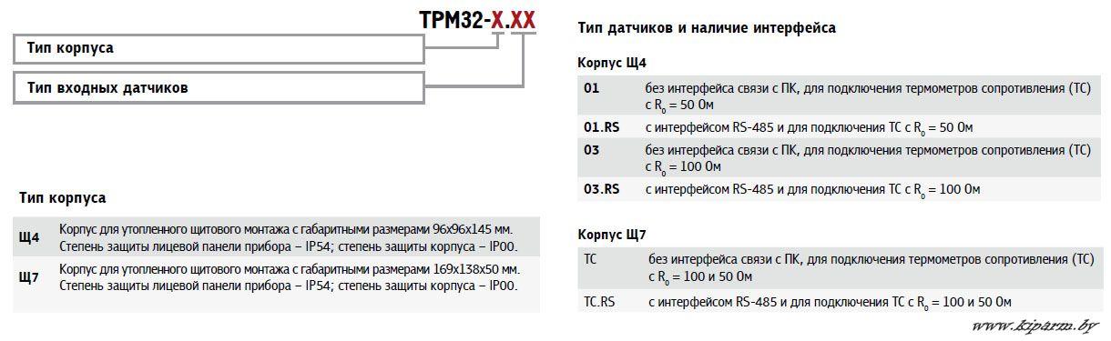 Контроллер ТРМ32. Карта заказа