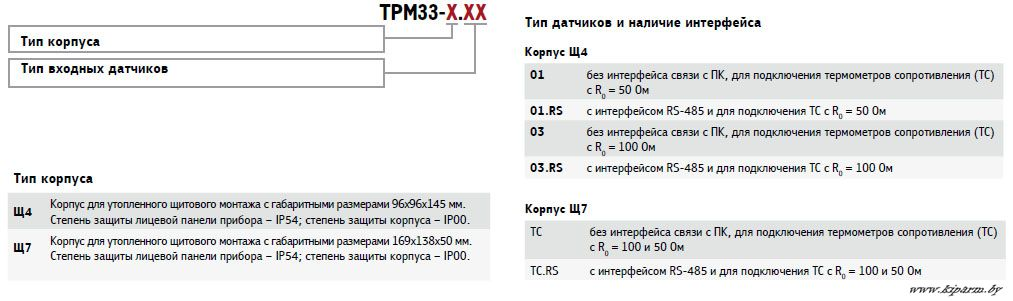 Карта заказа ТРМ33