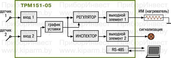 Универсальный двухканальный программный ПИД-регулятор ОВЕН ТРМ151. Стандартные модификации