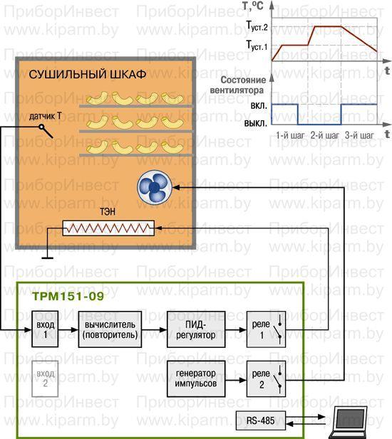 Примеры применения. Универсальный двухканальный программный ПИД-регулятор ОВЕН ТРМ151