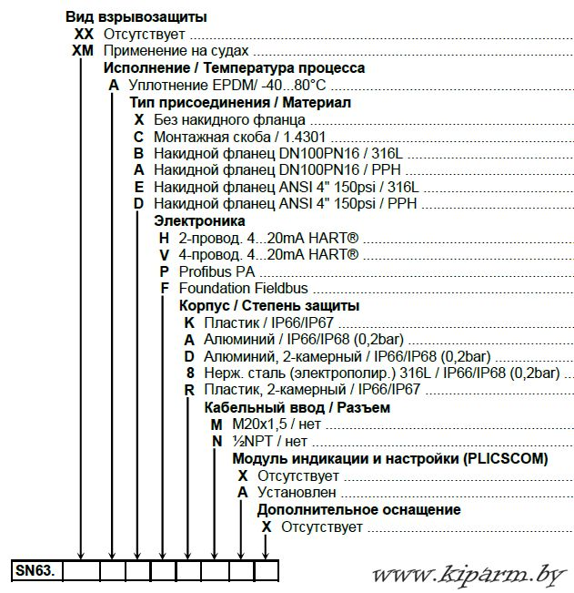 Карта заказа VEGASON 63 (kiparm.by)
